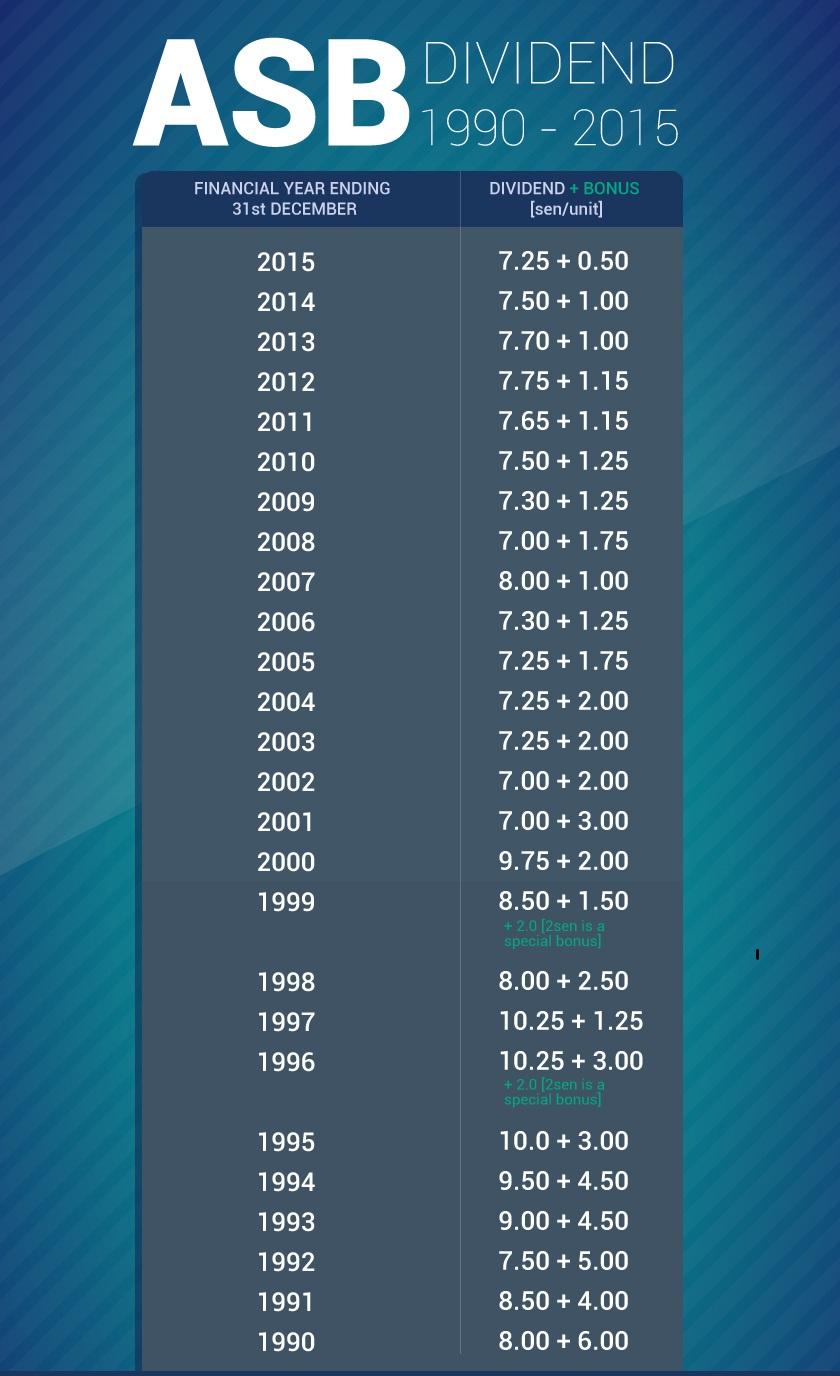 rekod dividen asb 1990 hingga 2015